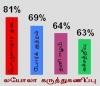 தனி ஈழம் ஒன்றே இலங்கை பிரச்சனைக்கு நிரந்தரத் தீர்வு என 64 சதவீதம் பேர் கருத்து தெரிவித்துள்ளனர்
