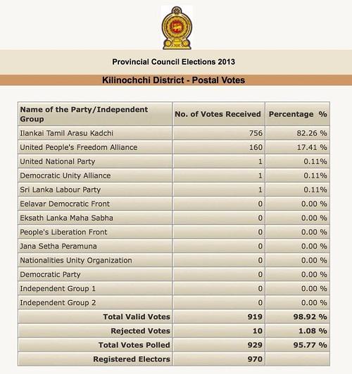 killinochi-eletion-results-seithy-20130921-531