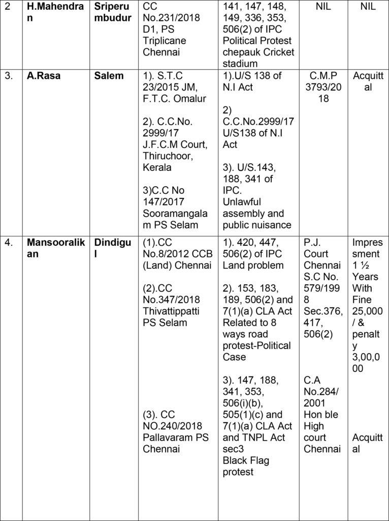 நாம் தமிழர் கட்சி வேட்பாளர்களின் குற்றவியல் வழக்கு விவரம் – தேர்தல் ஆணையம் வெளியீடு format c2 criminal antecedents of MP candidates set up by the party Naam Tamilar Katchi 2 766x1024