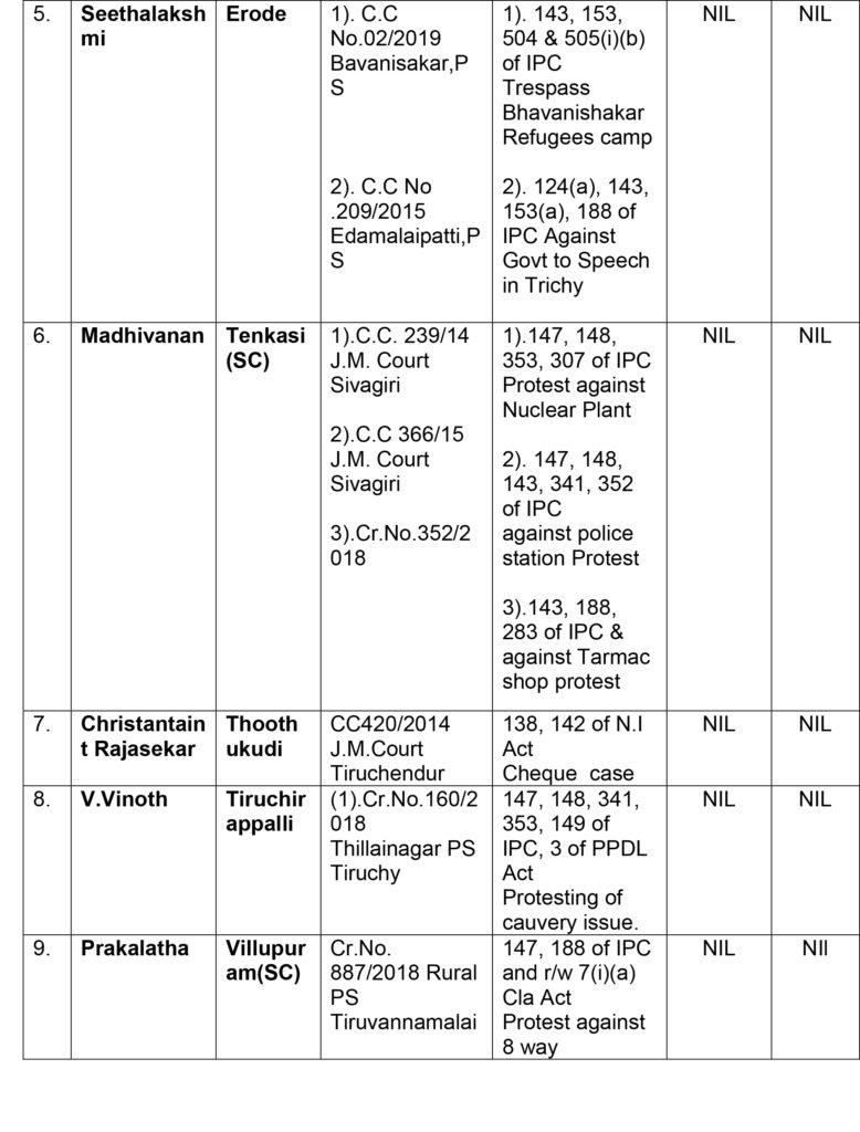 நாம் தமிழர் கட்சி வேட்பாளர்களின் குற்றவியல் வழக்கு விவரம் - தேர்தல் ஆணையம் வெளியீடு